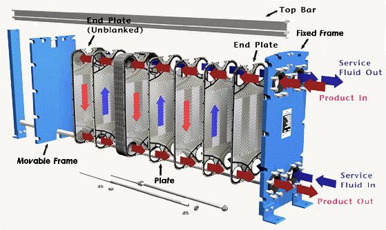 Характеристика пластинчатых теплообменников гетц теплообменник погружные температура