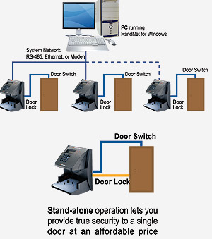 Buy Access control systems
