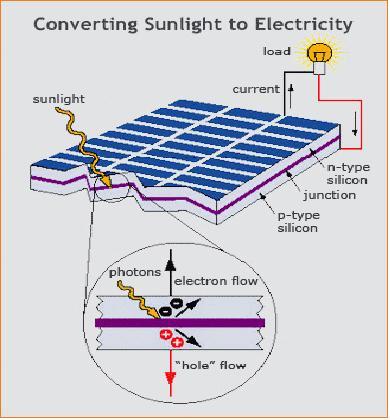 Buy Solar battery
