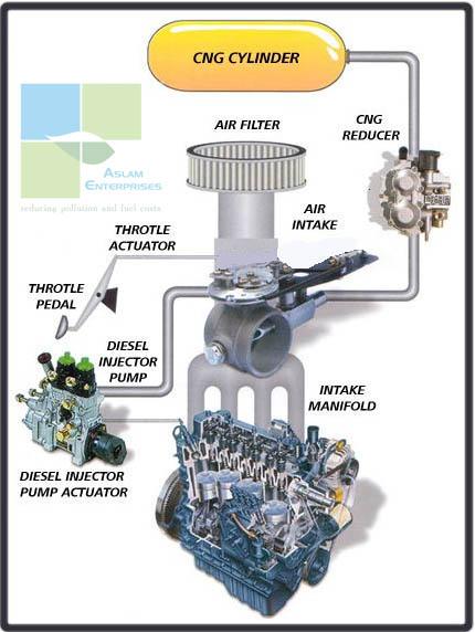 Buy CNG KIT For Diesel Engine