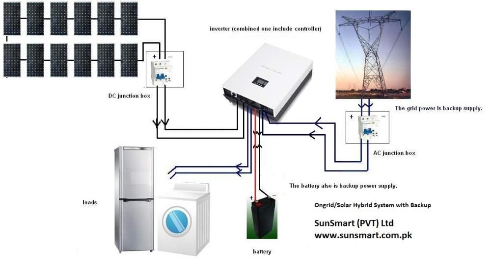 Buy Solar PV Panels,