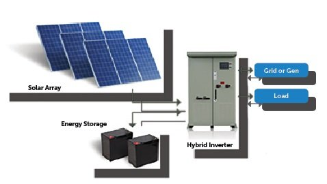 Buy Solar energy System Pakistan