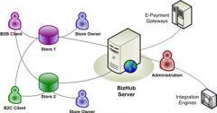 BizHub: B2B / B2C Solutions