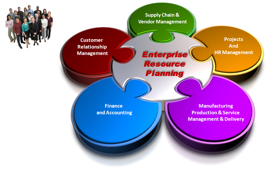 Order Enterprise Resource Planning