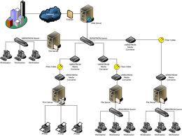 Order Network design