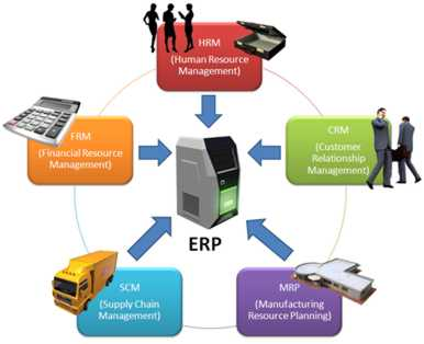 Order Customized ERP