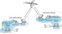 Design of satellite communication systems SCPC / MCPC VSAT