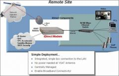 IDirect Technologies