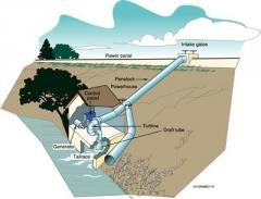 Micro Hydropower Systems